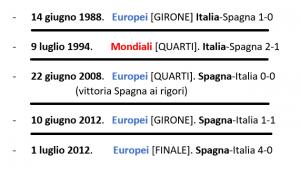 italia-spagna partita