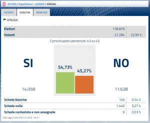voto_estero_spagna